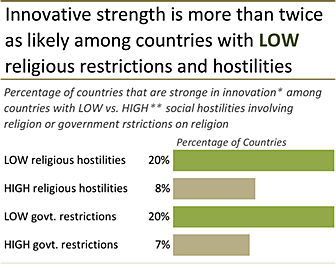 Image for Religious Freedom Linked to Economic Growth, Finds Global Study